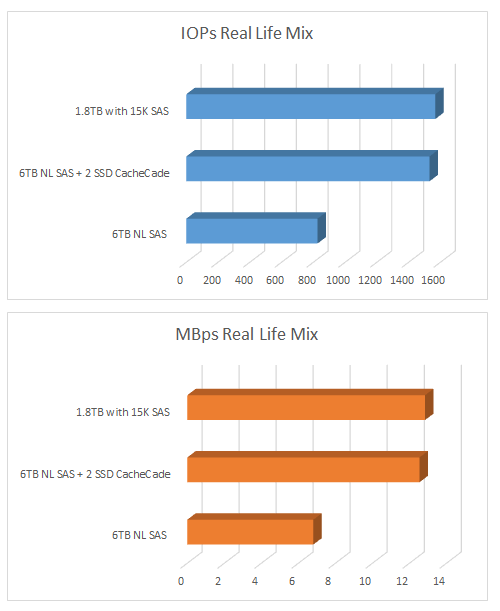 IOPS-MB-Compare