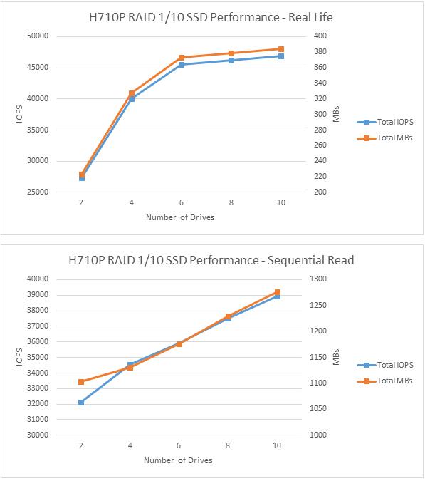 H710P RAID 1/10 Chart