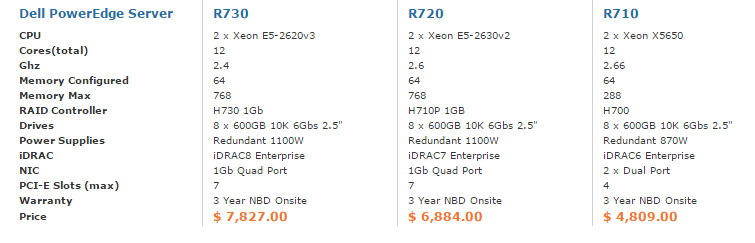 R730_Table